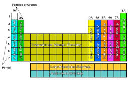 the rows of the periodic table are called groups periods a group is a column on the periodic table