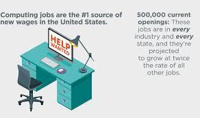 Computer Programmer Job Outlook Promote Computer Science Code Org