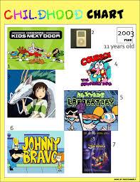 Childhood Meme - childhood meme 11 years old by azraeldigabriel on deviantart