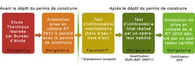bureau etude thermique rt 2012 bureau d étude thermique à bordeaux gironde votre projet rt 2012