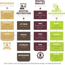 Strategy Map Digital Strategy Cio