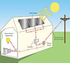 solar panel installation company collagen serum