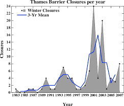 thames barrier failure a barrier to understanding realclimate