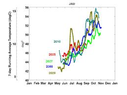 Cape Cod Water Temp - emolt updates and reports