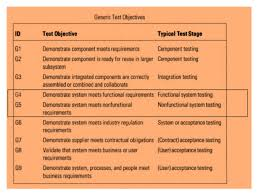 risk based testing approach matrix process u0026 examples