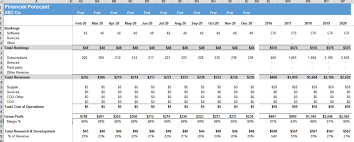 Financial Modeling Excel Templates Saas Financial Model Your Financial Blueprint The Saas Cfo