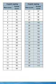 sats writing papers sats rise in marks needed to reach reading level at age 7 reading ks1 scaled score conversion table