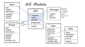 gis class online the gis module arcgis for developers