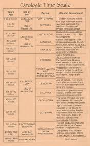 Geologic Time Scale Worksheet Njdep Seeds