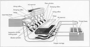how greeting card is made production process manufacture