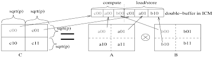 Sqrt 261 Improving Performance Of Dynamic Programming Via Parallelism And