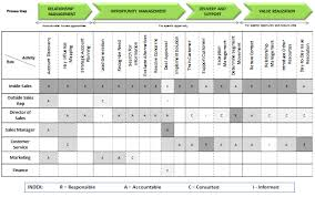 Process Map Template Excel Raci Exercise Diagram Sales Benchmark Index