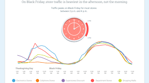 best used deals black friday the best and worst times to shop on black friday according to google