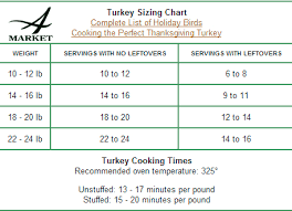 turkey sizing chart cooking times jpg
