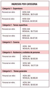 aumento el salario para empleadas domesticas 2016 en uruguay nueva escala salarial para trabajadoras domésticas el diario del