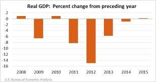 us bureau economic analysis u s islands economy u s bureau of economic analysis
