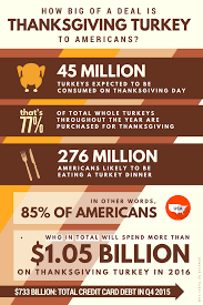 the real cost of thanksgiving turkey on your wallet november 2016