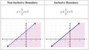 Solve And Graph The Inequalities Worksheet Graphing Linear Equations And Inequalities Jennarocca