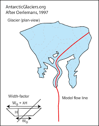 a hierarchy of ice sheet models