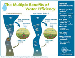 Water Challenge Steps Benefits Of Water Conservation And Efficiency For