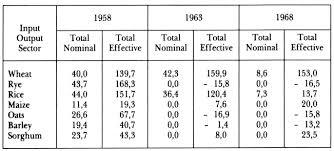 transport et commerce en amérique latine 1800 1970 chapitre ix