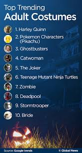 halloween 2016 top searched costumes movies globalnews ca