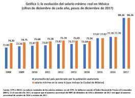 cuanto es salario minimo en mexico2016 datos básicos pero desconocidos sobre el salario mínimo en méxico