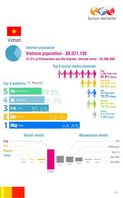 b m asia pacific social media infographics booklet aug2011