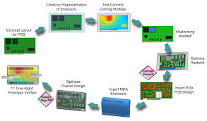 Home Business Of Pcb Cad Design Services by Some Like It Hotter Cfd Doesn U0027t Mean Color For Directors