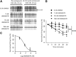 pharmacologic characterization of amg8379 a potent and selective