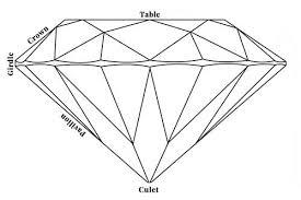 Diamond Depth And Table Brilliant Cut Diamonds Vs Old Mine Cut Diamonds Vs Old European