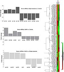 circulating microrna signature in non alcoholic fatty liver
