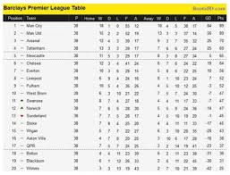premier league goals table why goal difference is not the best tiebreaker for the premier
