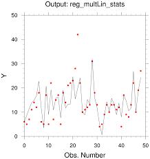 Linear Regression Table Regression