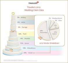 travelers insurance claims images Travelers releases most common wedding insurance claims from 2012