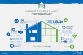 Average House Square Footage by Scott Garner Author At Real Estate News U0026 Insights Realtor Com