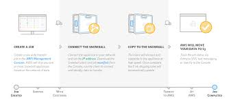 Ready To Ship Wipe Your Batch Cloud Data Transfer Services Amazon Snowball Appliance