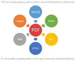 Pdf To Word To Convert Pdf To Word Docx Rtf Html Excel Text Xml Images
