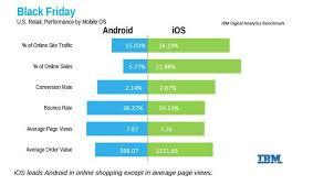 analyzing black friday sales using ibm s digital analytics benchmark