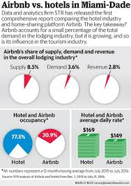 is airbnb cheaper than hotel how hard has airbnb hit hotels it s not as bad as they thought