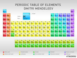 Periodic Table Diagram Periodic Table Of Elements Dmitri Mendeleev Vector Design
