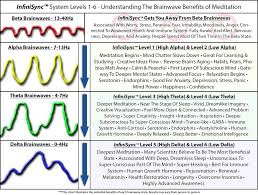 brainwave entrainment explained in depth infinisync system