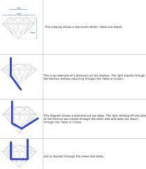Diamond Depth And Table Diamondpriceinfo Com Max U0027s Diamond Price Guide