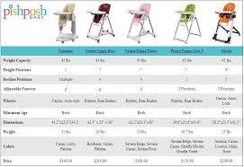 chaise haute peg perego zero 3 59 chaise haute prima pappa zero 3 frais black professional events