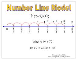literacy u0026 math ideas fraction strategies