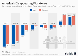 chart of the day the chart america s disappearing workforce statista