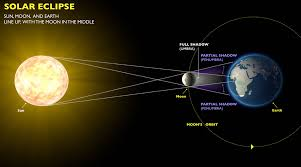Wyoming how fast does the earth travel around the sun images Why eclipses happen exploratorium jpg