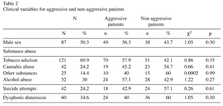 Linear Regression Table Insight Psychosis And Aggressive Behaviour In Mania