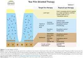 full text clinical utility of 3 diquafosol ophthalmic solution
