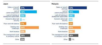 Seeking Malaysia 50 Employers Are Planning To Raise Salaries In 2016 Here S All